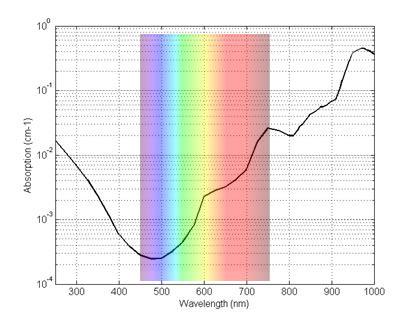 water-spectrum